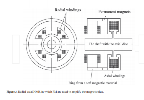 Design Aspects of the Bearing Supports (1 PDH)