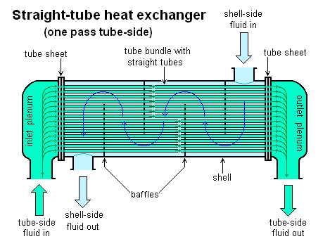 Advanced Features and Applications of Heat Exchangers–An Outline